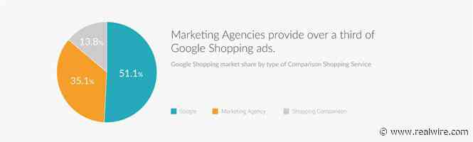 New study: Competition is increasing in Google Shopping, but will this satisfy EU regulators?
