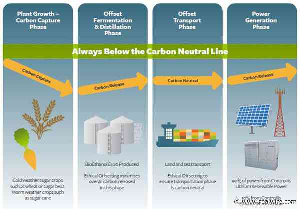 Controllis launches carbon neutral power solution for off-grid and poor-grid telecom sites