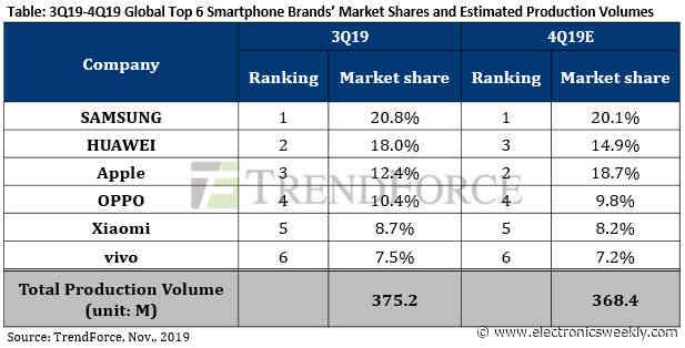 Chinese brands to take 60% of 5G handset market next year