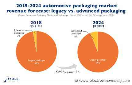 Auto IC packaging could be taken in-house by car companies