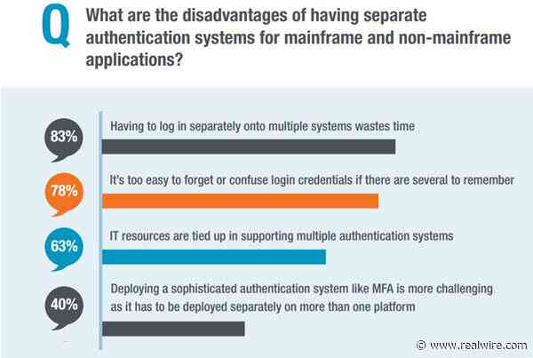 Mainframe shops favor a single authentication system that protects both mainframe and non-mainframe applications, says new survey