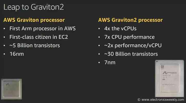 Amazon unveils second processor
