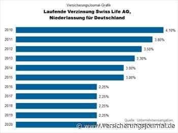 Swiss Life deklariert Überschussbeteiligung