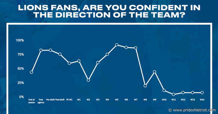 Detroit Lions fans are flatlining