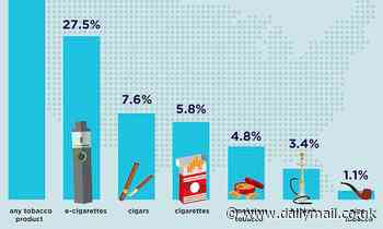 CDC report reveals 6.2 million US teens use tobacco as e-cigarettes drive up rates of addiction