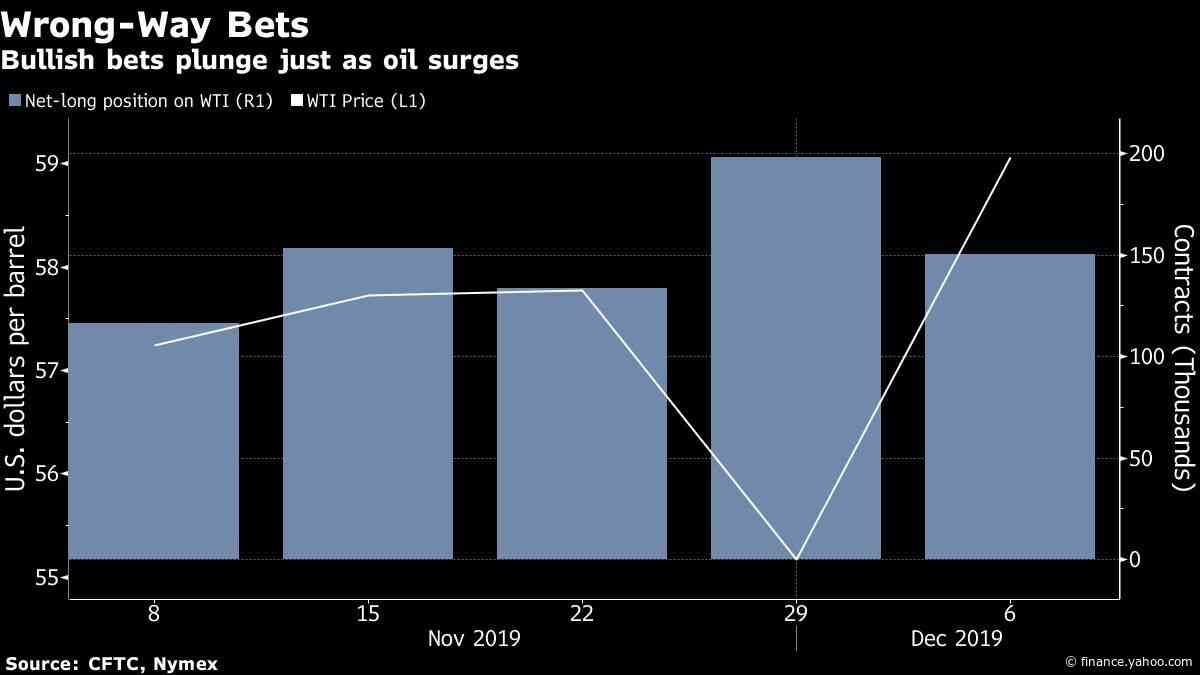 OPEC's Oil Surprise Came as Skeptics Were Doubting Price Rise