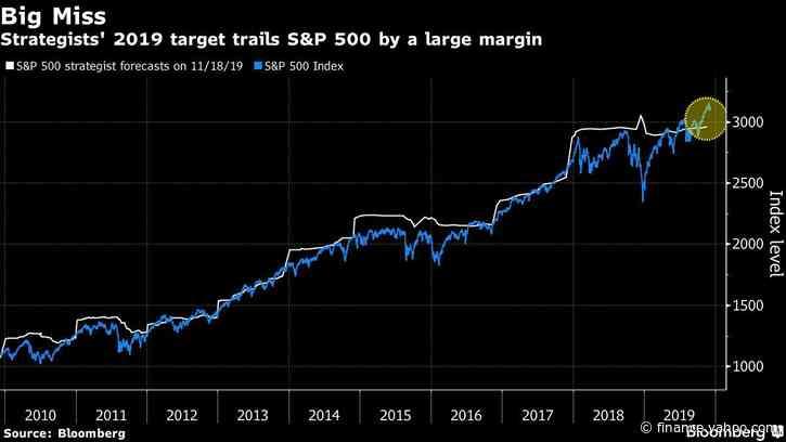 S&P 500 Melt-Up Is So Hot It's Making Cheerleaders Into Skeptics