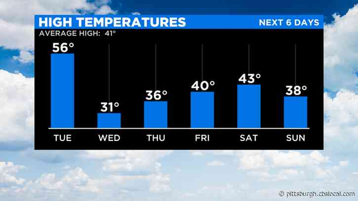 Pittsburgh Weather: Temps To Drop From Mid-50s To Teens