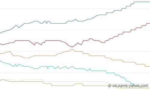 Election opinion polls tracker: gap between Labour and Tories narrows with result in balance