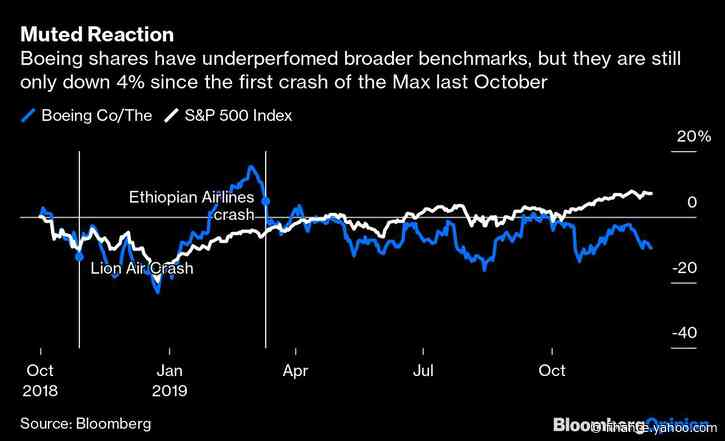 Boeing's Timeline on 737 Max Return Foiled Again
