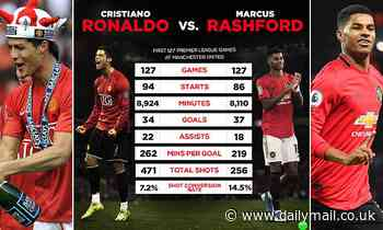 Marcus Rashford has more goals than Cristiano Ronaldo after 127 games for Manchester United