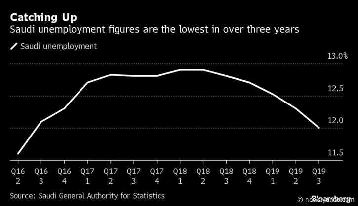 Saudi Unemployment Falls to 3-Year Low While Expat Exodus Slows