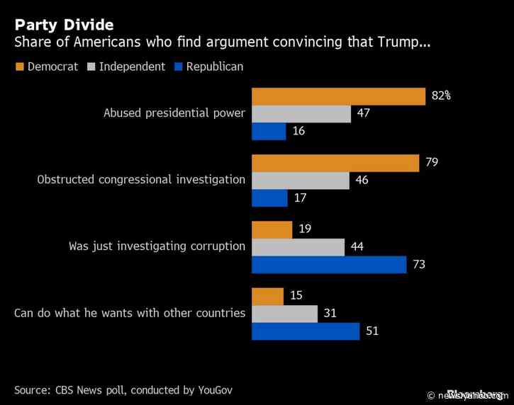 Trump Impeachment Drama Not Changing Minds, Opinion Polls Show