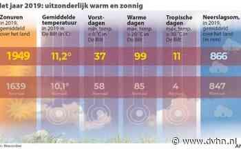 Dit jaar was bijna het warmste jaar ooit gemeten in Nederland (alleen in 2014 en 2018 liep het kwik verder op)