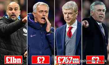 Biggest spending football managers: Who has splashed the most cash?