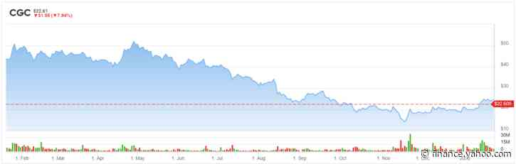Canopy Growth (CGC): Why The Beverage Debacle Is a Big Problem