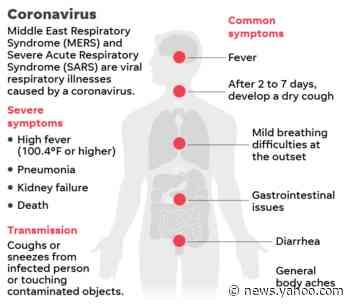 How do you actually treat Wuhan coronavirus?