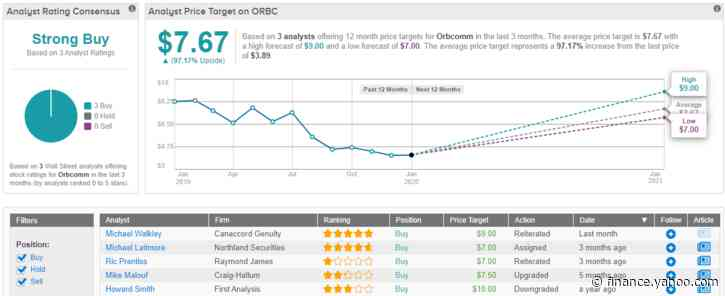 """3 """"Strong Buy"""" Stocks Under $5 That Are Ready to Run Higher"""