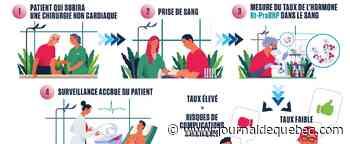 Mieux prévoir les complications cardiaques post-chirurgie