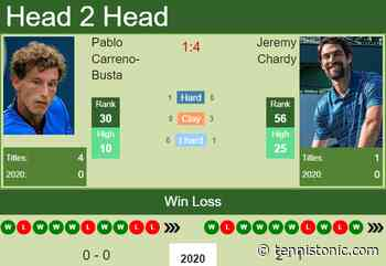 H2H prediction Pablo Carreno-Busta vs. Jeremy Chardy | Adelaide odds, preview, pick - Tennis Tonic