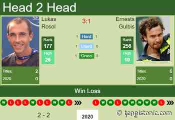 H2H. Lukas Rosol vs Ernests Gulbis | Pune prediction, odds, preview, pick - Tennis Tonic
