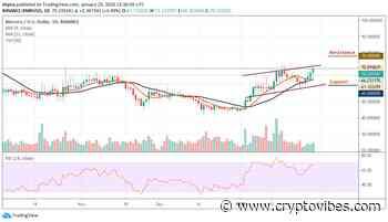 Monero Price Analysis: XMR/USD Taps on Strong Buy Mode; Sustains the Price Rise - CryptoVibes