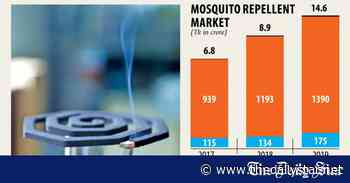 Mosquito repellent brands grin as phobia reigns - The Daily Star