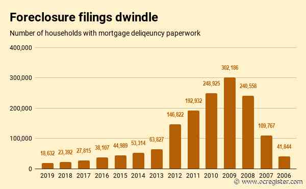 Bubble Watch: Are SoCal's 18,632 foreclosure filings a concern?