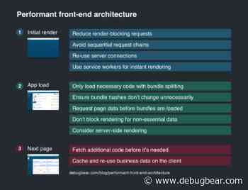 Performant Front-End Architecture
