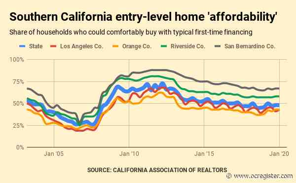 43% in Orange County can afford entry-level home vs. 71% nationwide, by this math