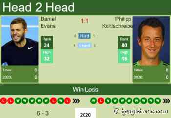 H2H. Daniel Evans vs Philipp Kohlschreiber | Rotterdam prediction, odds, preview, pick - Tennis Tonic