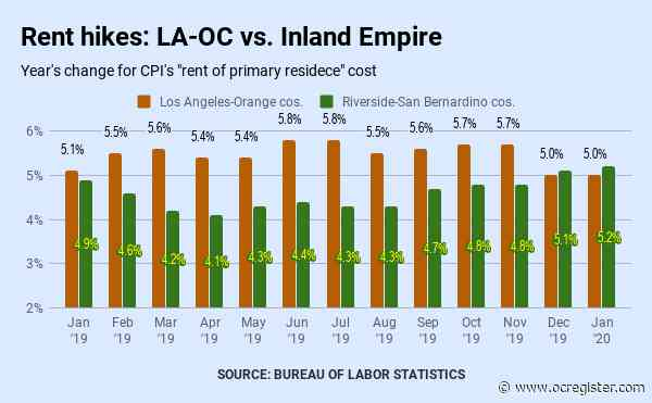 Southern California rents rising at 5% annual rate, says CPI math
