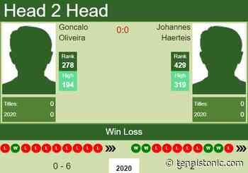 H2H. Goncalo Oliveira vs Johannes Haerteis | Drummondville Challenger prediction, odds, preview, pick - Tennis Tonic