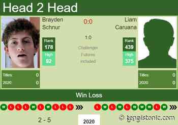 H2H. Brayden Schnur vs Liam Caruana | Drummondville Challenger prediction, odds, preview, pick - Tennis Tonic