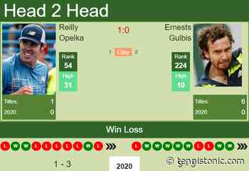H2H. Reilly Opelka vs Ernests Gulbis | Delray Beach prediction, odds, preview, pick - Tennis Tonic