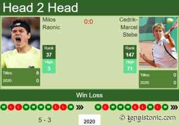 H2H. Milos Raonic vs Cedrik-Marcel Stebe | Delray Beach prediction, odds, preview, pick - Tennis Tonic