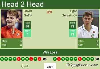 H2H. David Goffin vs Egor Gerasimov | Marseille prediction, odds, preview, pick - Tennis Tonic