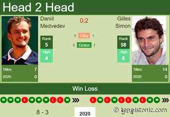 H2H. Daniil Medvedev vs Gilles Simon | Marseille prediction, odds, preview, pick - Tennis Tonic