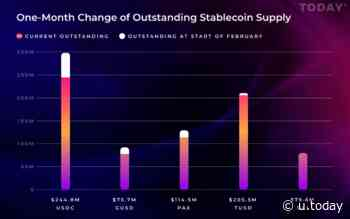 USD Coin (USDC), Gemini Dollar (GUSD), Paxos Standard (PAX), and TrueUSD (TUSD) Experienced Significant Supply Reduction This February: Research - U.Today