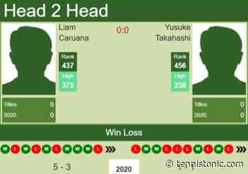 H2H. Liam Caruana vs Yusuke Takahashi | Drummondville Challenger prediction, odds, preview, pick - Tennis Tonic