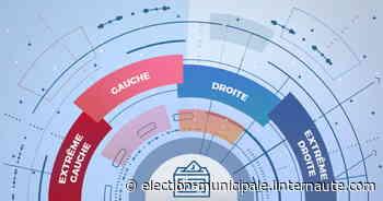 Résultat municipale Creteil (94000) - ELECTION 2020 - Linternaute.com