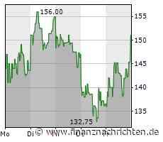 Laufende Fusionskontrollverfahren: Accenture GmbH, Kronberg im Taunus; Anteils- und Kontrollerweb über die ESR Labs AG, München - FinanzNachrichten.de
