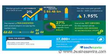 Billiards and Snooker Equipment Market 2020-2024|Billiards and Snooker as Recreational Sports to Boost Growth | Technavio - Business Wire