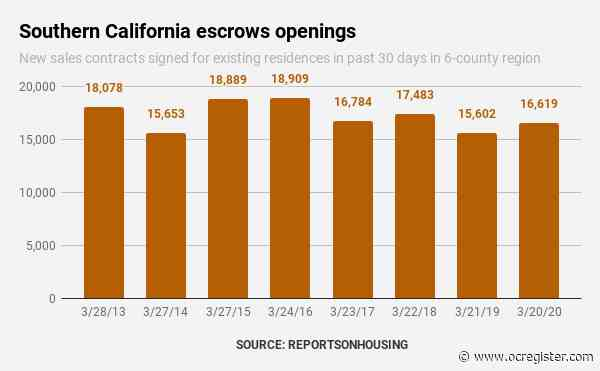 Coronavirus angst cuts Southern California homebuying 4% in 4 weeks