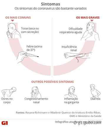 Holambra confirma 1º caso de coronavírus - G1