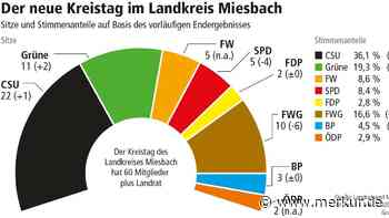 Kommunalwahl 2020 in Miesbach: Der neue Kreistag Miesbach im Überblick   Miesbach - Merkur.de