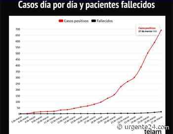 El Covid-19 mete presión: 101 nuevos casos, 690 en total y 17 muertos - Urgente 24