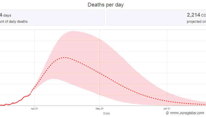 These charts forecast coronavirus deaths in California, the U.S.