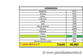 VIRUS (2,4 ore 17) Province Lombardia Sondrio 517 su 46.065 - La Gazzetta di Sondrio