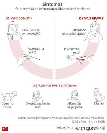 Coronavírus: Vinhedo confirma mais 2 casos; Indaiatuba e Sumaré investigam mortes suspeitas - G1